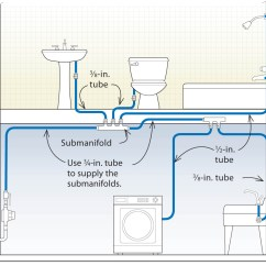 Pex Plumbing Diagram Free Ford Wiring Diagrams Three Designs For Systems Fine Homebuilding Submanifold System