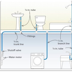 Pex Plumbing Diagram Kicker Wiring Diagrams Three Designs For Systems Fine Homebuilding Article Image