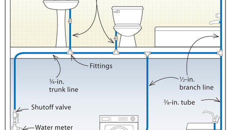 pex plumbing diagram large round trailer plug wiring three designs for systems fine homebuilding