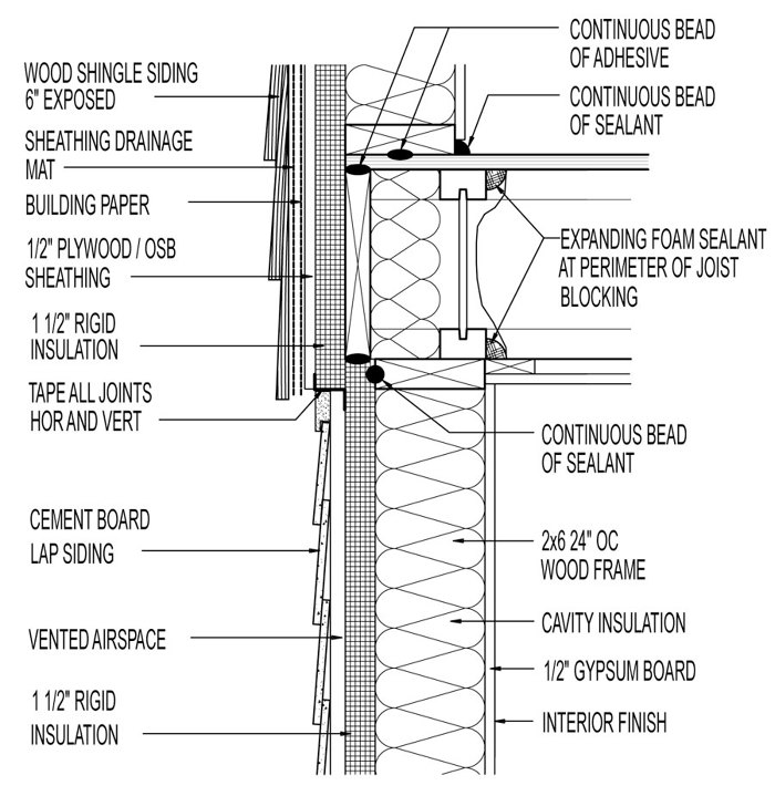 Vented siding section drawing: Cedar shingles above fiber