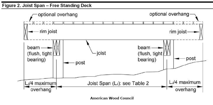 Wood Deck Framing Plans   Framess.co