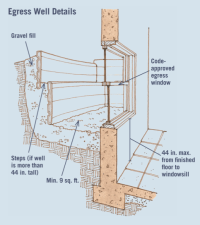 Turning a Basement into an In-law Suite: Six Elements of ...