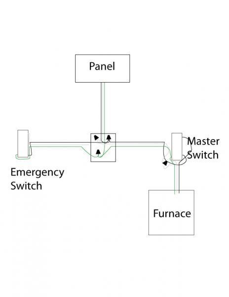 Gas Furnace Wiring Diagram : furnace, wiring, diagram, Wiring, Furnace, Emergency, Switch, Homebuilding