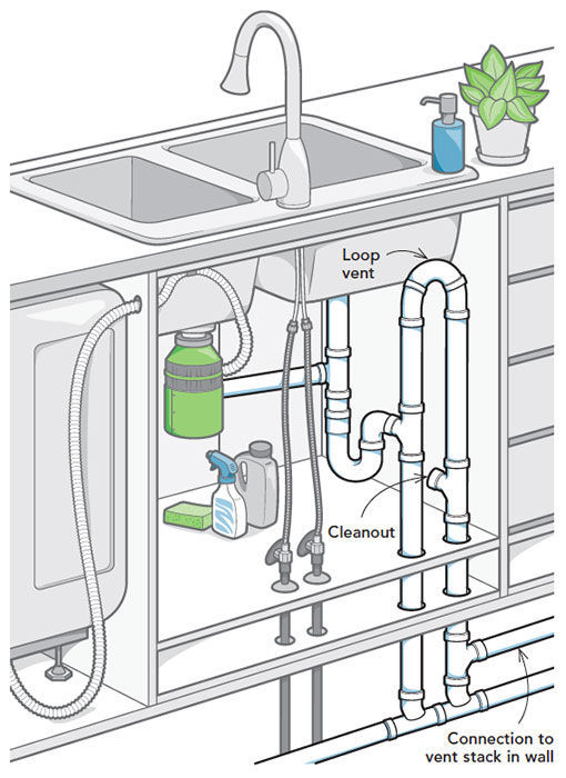 Dishwasher Air Gap Under Sink : dishwasher, under, Kitchen, Island, Homebuilding
