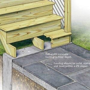 Best Practices For Building A Deck Stair Landing Fine Homebuilding   Building Wood Steps Over Concrete   Stoop   Existing Concrete Porch   Concrete Slab   Front Porch   Composite Decking