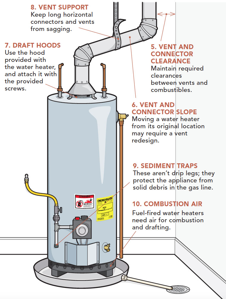 Top 10 Water Heater Code Violations Fine Homebuilding