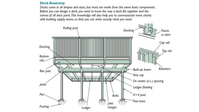 how to produce a deck design plan