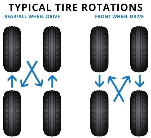 Honda Tire Rotation Service | Roy Schmidt Honda Effingham, IL