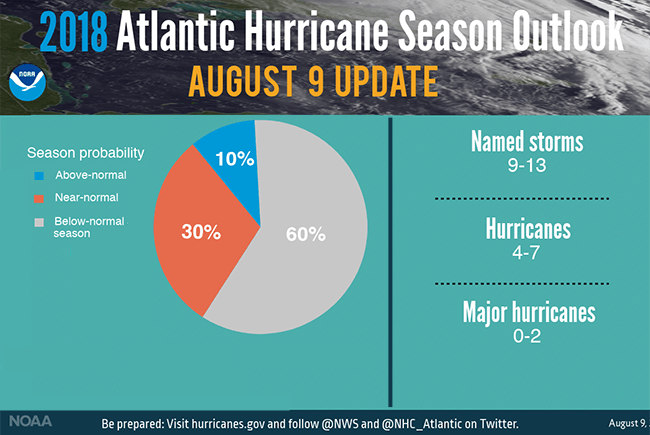 noaa forecasters lower atlantic
