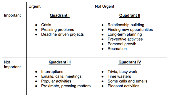 franklin covey templates pdf - franklin covey quadrants template
