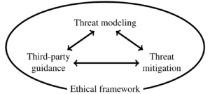 Privacy, ethics, and data access: A case study of the