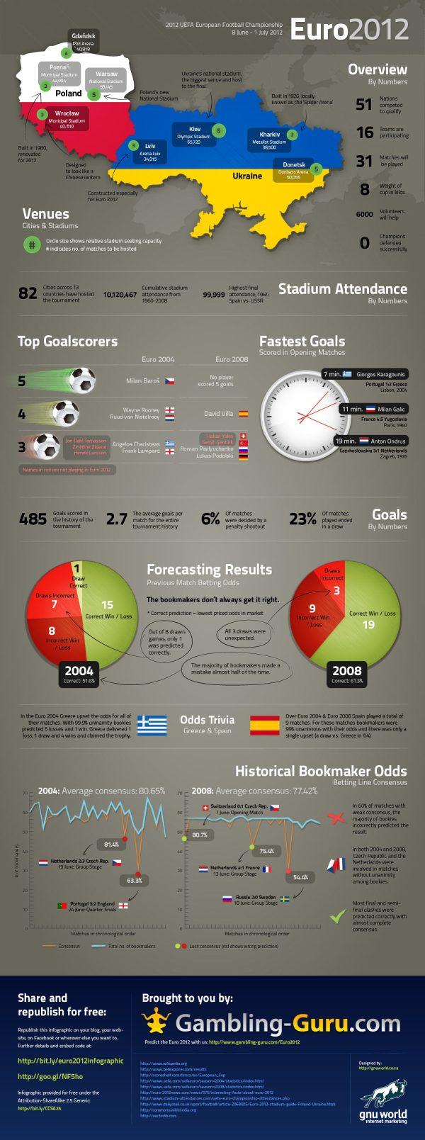 Euro 2012 Infographic La Eurocopa 2012 Polonia Ucrania en números [Infografìa]