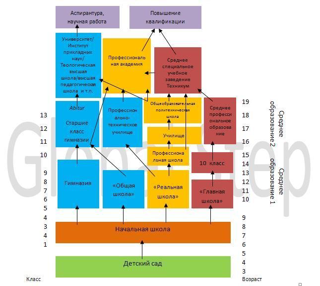 Картинки по запросу система школьного образования в германии