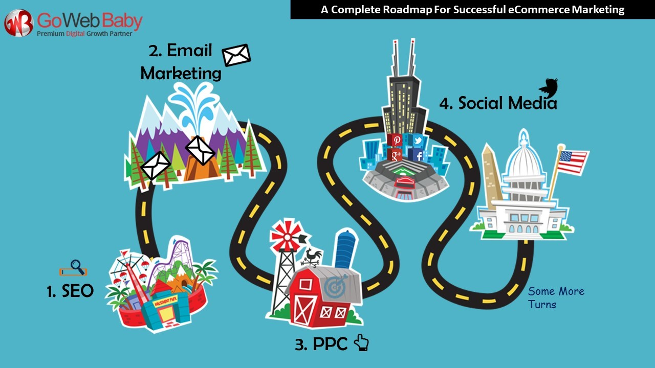 A Complete Roadmap For Successful Ecommerce Marketing