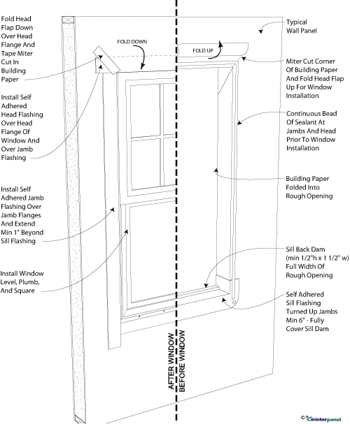 SIP Flashing the Rough Opening and Unit: Flanged Window