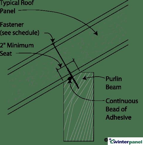 SIP Fastening Full-Span Purlin into Purlin