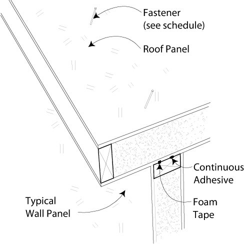 SIP Installing Edge Roof Panel- With Gable Overhang