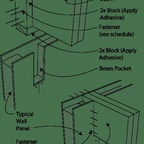 SIP Beam Pocket at Top of Wall: At Panel Seam