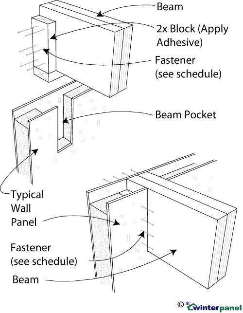 SIP Beam Pocket at Top of Wall: In Field of Panel