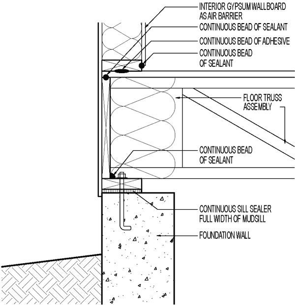 Conceptual air sealing strategy at foundation / mudsill