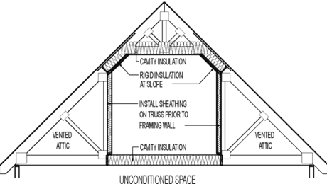 Attic Knee Wall (Inside Conditioned Space