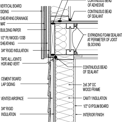 Wall section // vertical board siding // above cement