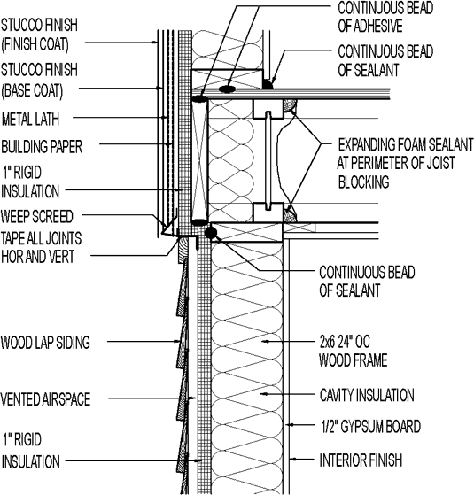 Wall section // stucco exterior // above wood lap siding