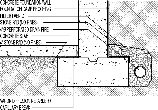 french drain design diagram 1984 ford e350 wiring how to install a foundation greenbuildingadvisor most detail drawings show that footing should be located next the but some builders prefer placing pipe on top of