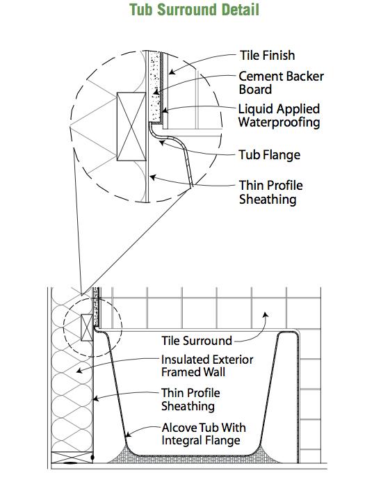 backerboards winners against water