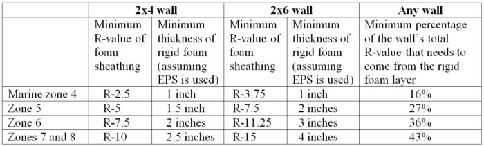 2×4 Wall Thickness