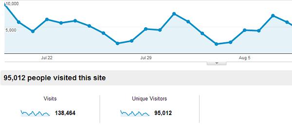Scaling a growing blog