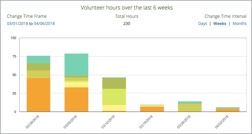 Change the time frame interval see total hours during specified and number of from each top volunteers also chart leaderboard details track it forward rh helpackitforward