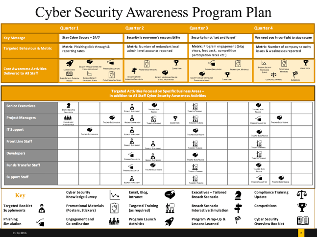 Information Security Program Template