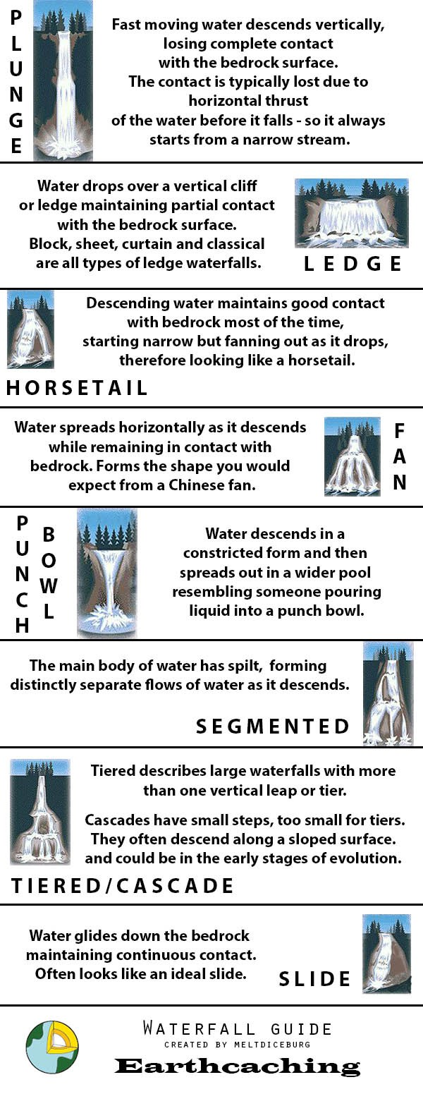 medium resolution of there are different types of waterfall and these are shown above on the diagram you will need to print the diagram or view it on your smart phone