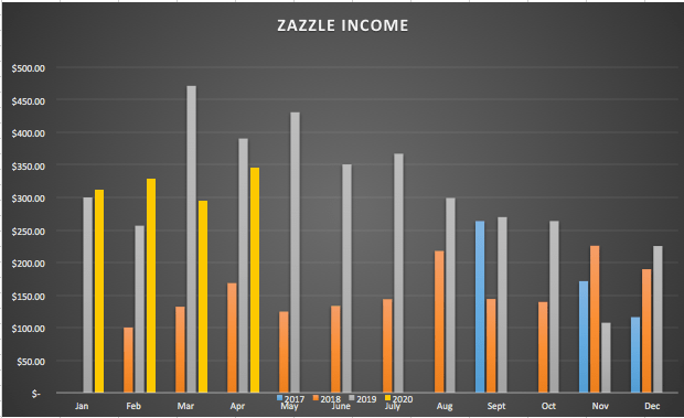 April%202020%20Zazzle%20Income%20Chart Ensure Growth