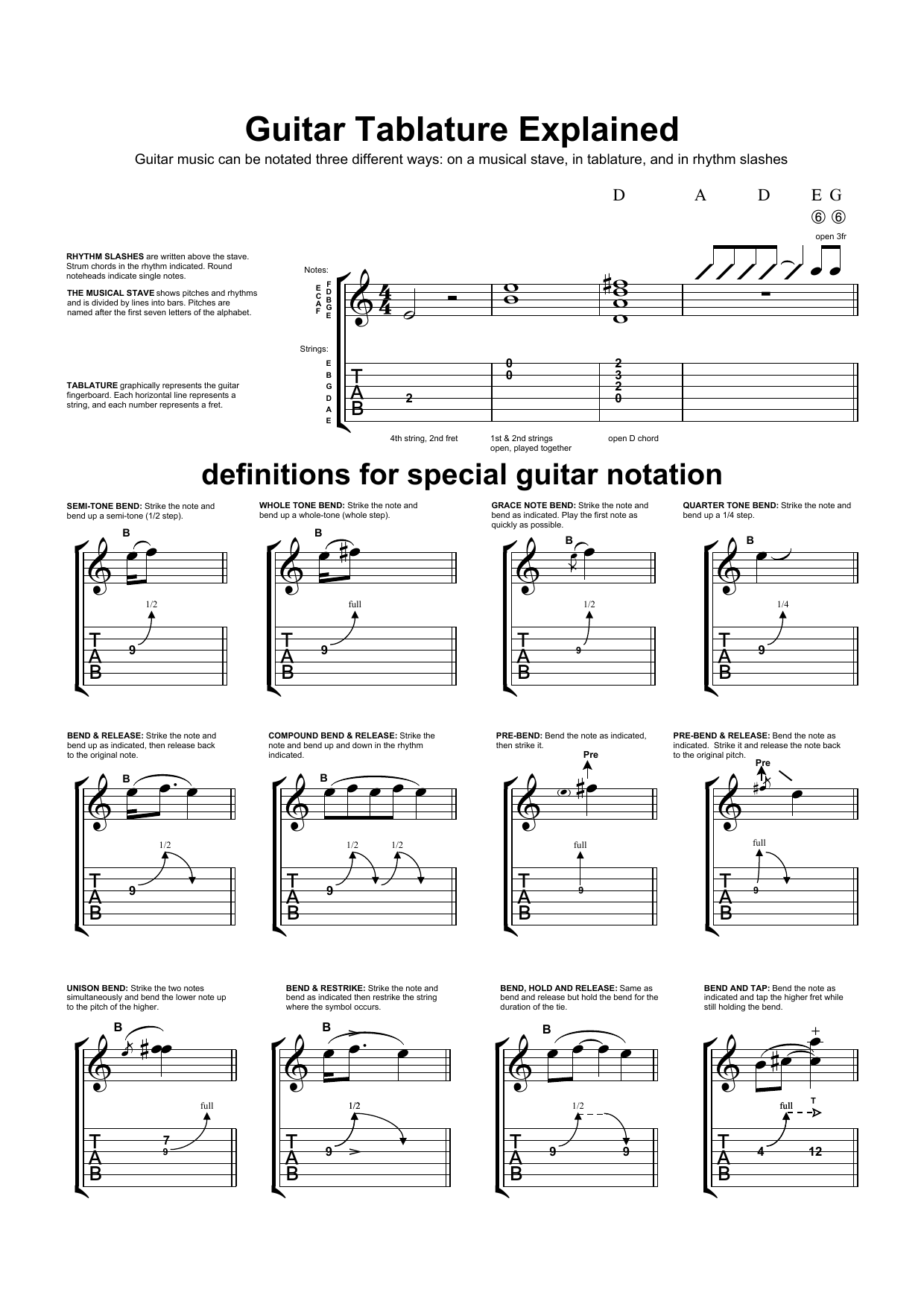 Guitar Tab Explanation By Learning The Guitar