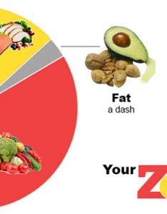 Zone diet piechart also what is the meal plan guide rh hardboiledbody