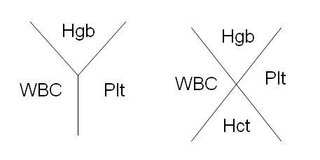 Cbc With Differential