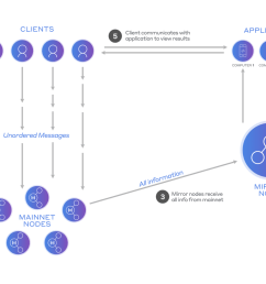 diagram 2 hedera consensus service with mirror nodes distributed applications can execute on dedicated servers and private information remains private  [ 2000 x 1125 Pixel ]
