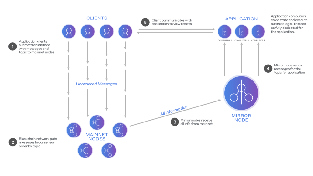 medium resolution of diagram 2 hedera consensus service with mirror nodes distributed applications can execute on dedicated servers and private information remains private