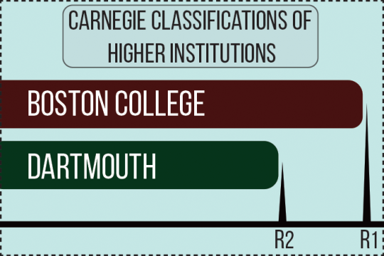 BC Recognized With Highest Classification for Research Institutions