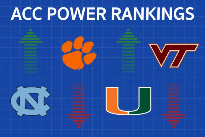 Canes Overtake Clemson in Week 11 ACC Power Rankings