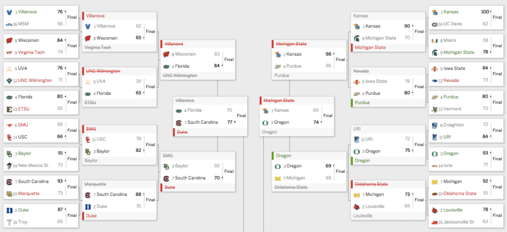 Everything That Can Go Wrong Will Go Wrong With Your Bracket