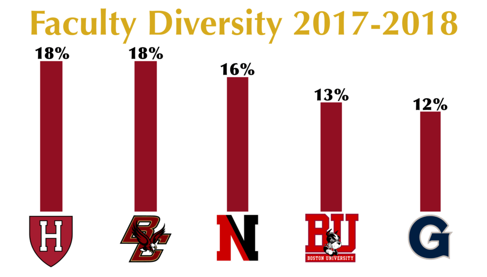 BC Continues to Emphasize Diversifying Faculty