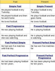 Alt text also english tenses learn englishtensesgrammarcharts rh languagelearningbase