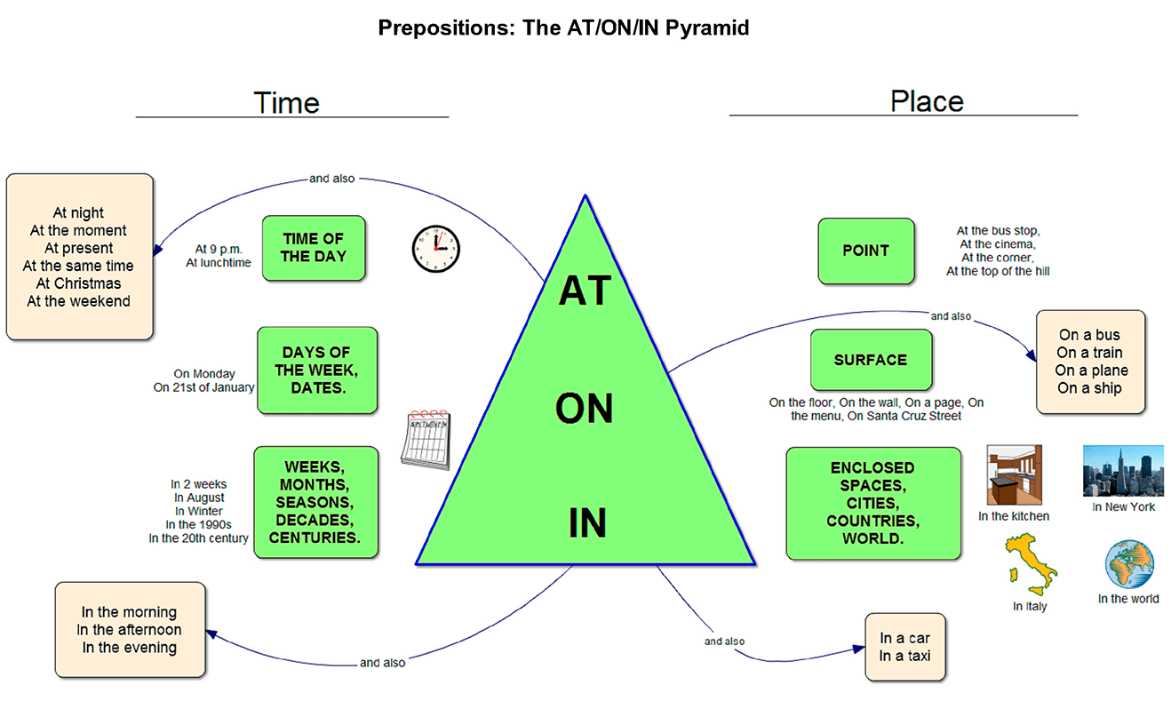 When To Use Prepositions In