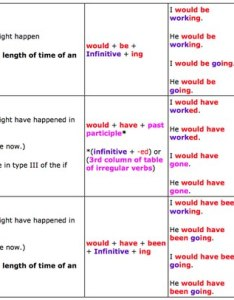 Tenses also great tables to understand english learn englishgrammar rh languagelearningbase