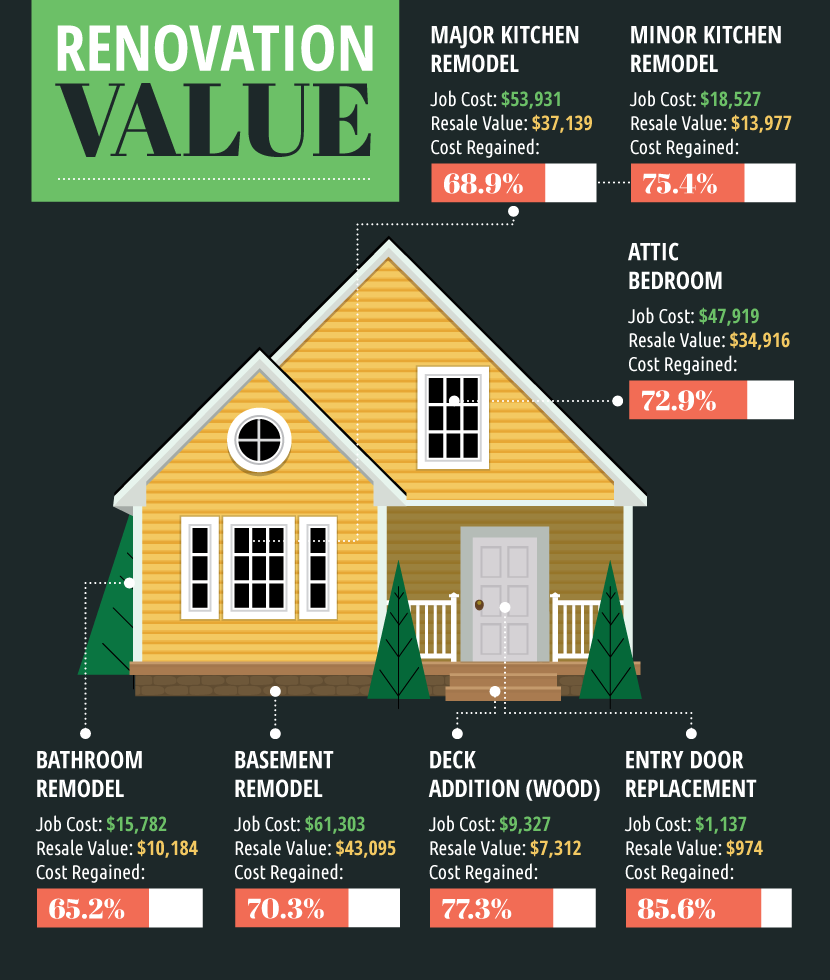6 Ways To Renovate Your Home And Actually Increase Value