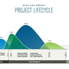 Diagram Project Management Life Cycle Phases John Deere Wiring Symbols Solar Lifecycle Blue Oak Energy
