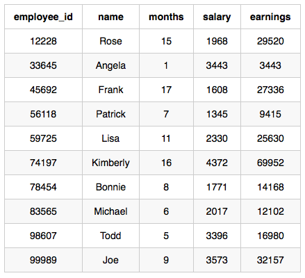 Top Earners Hackerrank MySQL and aggregation